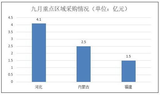 9月全国空调电器采购额18.9亿元